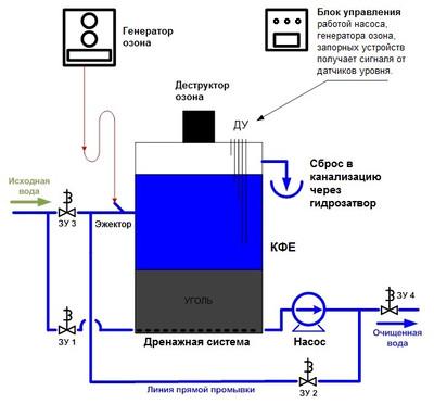 Схема установки очистки воды озоном